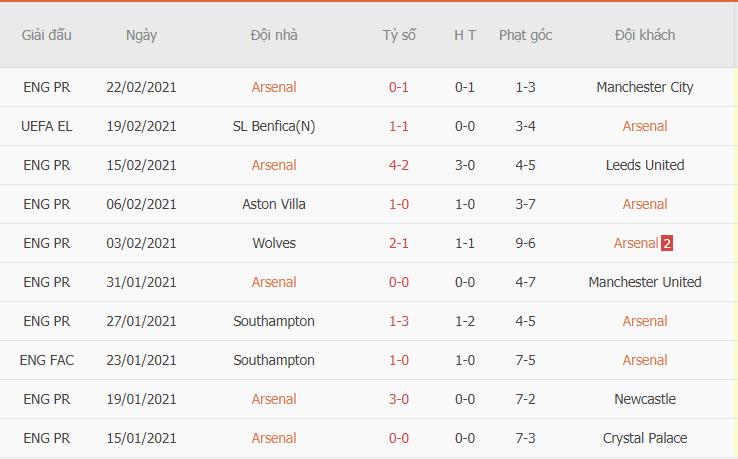 Phong độ gần đây của Arsenal