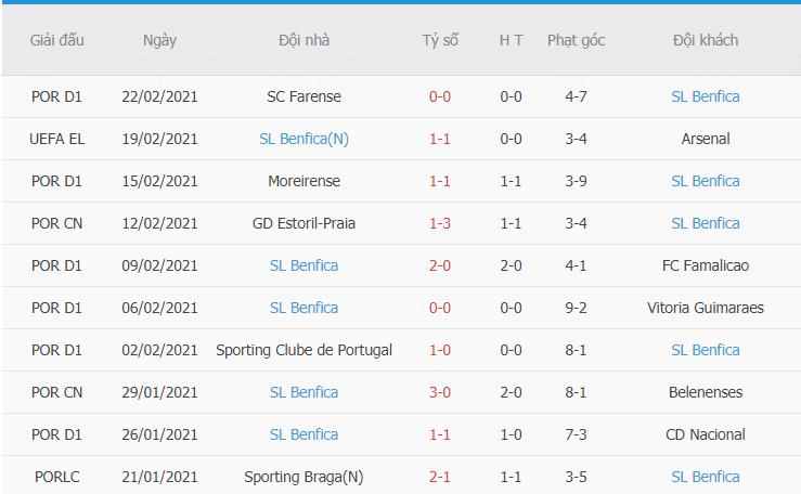 Phong độ gần đây của Benfica