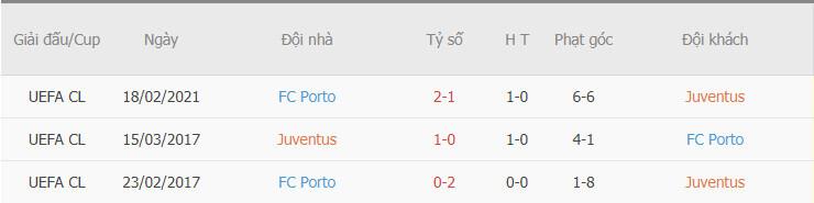 Thành tích đối đầu giữa Juventus vs Porto