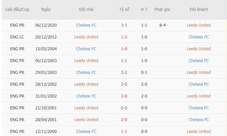 Thành tích đối đầu giữa Leeds vs Chelsea
