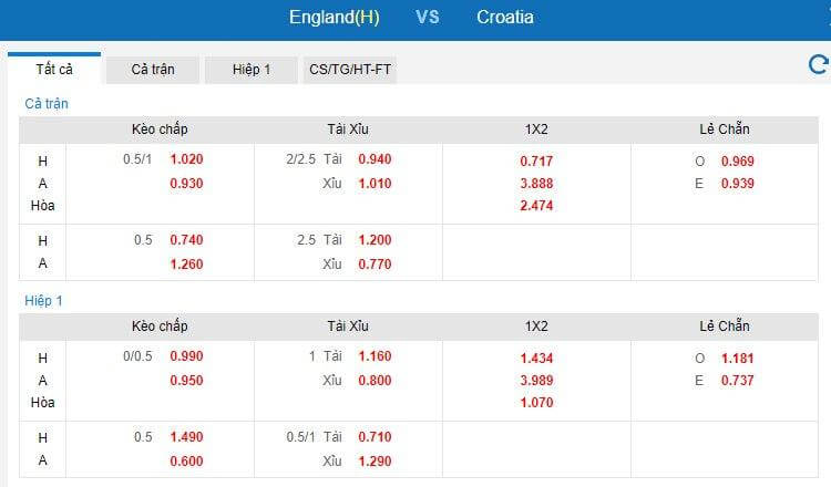 Bảng tỷ lệ kèo Anh vs Croatia tại euro 2021 được cập nhật bởi keonhacai Kubet