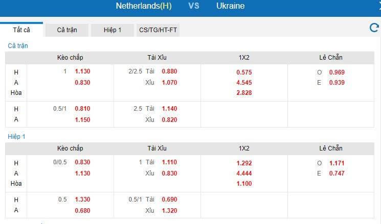 Bảng tỷ lệ kèo Hà Lan vs Ukraine