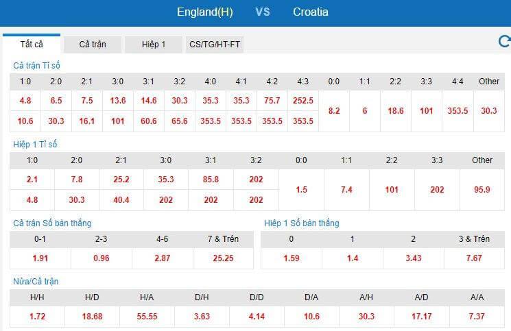 Dự đoán tỷ số trận đấu Anh vs Croatia tại euro 2021. Bảng tỷ số được cập nhật bởi keonhacai Kubet