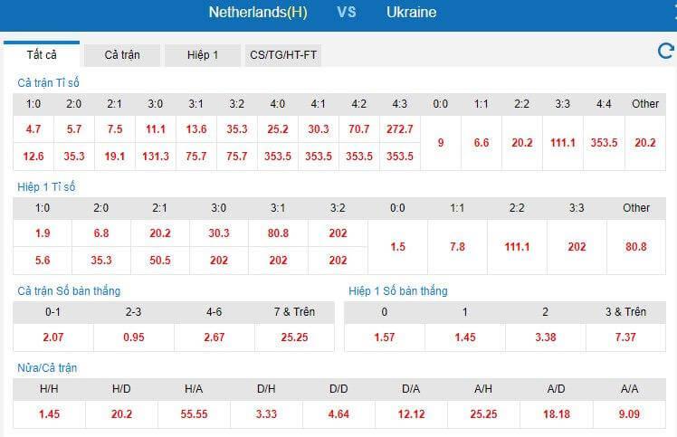 Dự đoán tỷ số trận đấu Hà Lan vs Ukraine