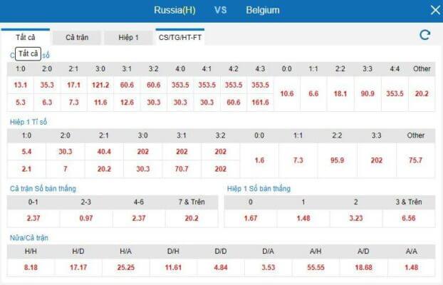 Soi kèo Nga vs Bỉ dự đoán tỷ sốtrận đấu vòng bảng euro 2021