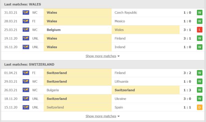 Phong độ gần đây Wales vs Thụy Sĩ