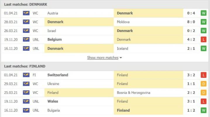 Phong độ gần đây của Đan Mạch và Phần Lan