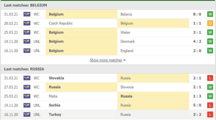 Phong độ đội tuyển Nga vs Bỉ gần đây