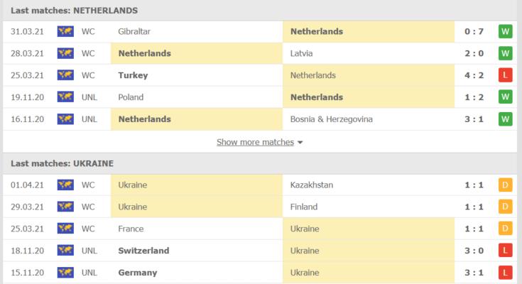 Phong độ của Hà Lan vs Ukraine