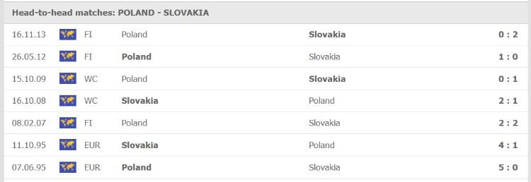 Thống kê đối đầu của Ba Lan vs Slovakia