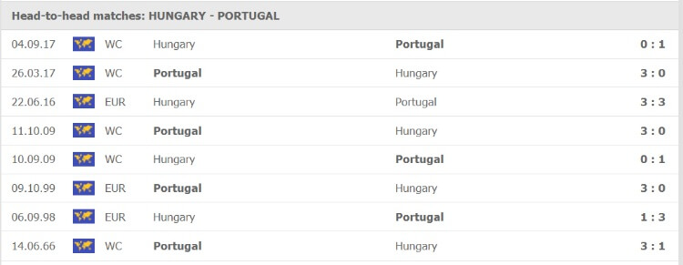 Thống kê đối đầu của Hungary vs Bồ Đào Nha