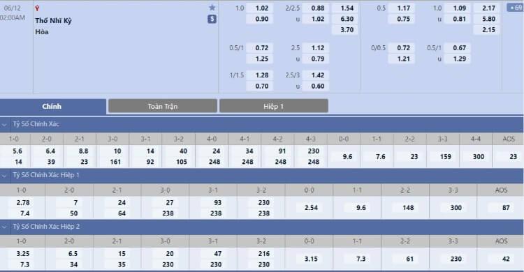Tỷ lệ kèo Italia vs Thổ Nhĩ Kỳ hôm nay