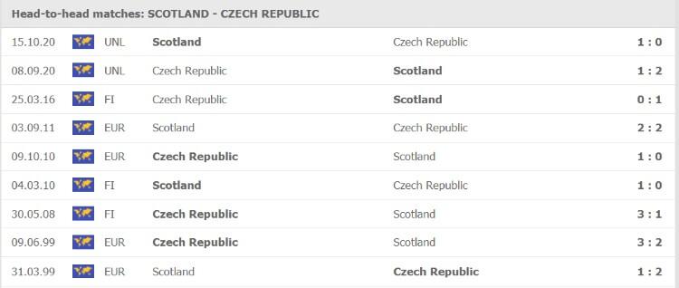 Thống kê đối đầu của Scotland vs Cộng hòa Séc
