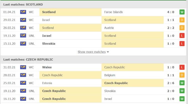 Phong độ của Scotland vs Cộng hòa Séc