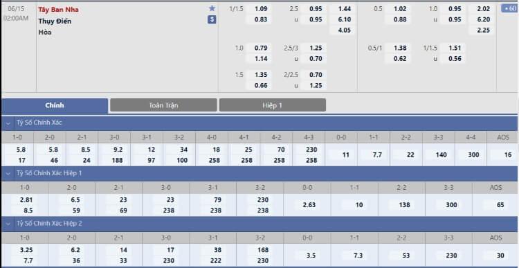 Tỷ lệ kèo Tây Ban Nha vs Thụy Điển hôm nay