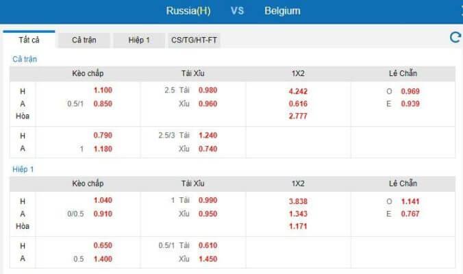 Tỷ lệ kèo kèo Nga vs Bỉ hôm nay