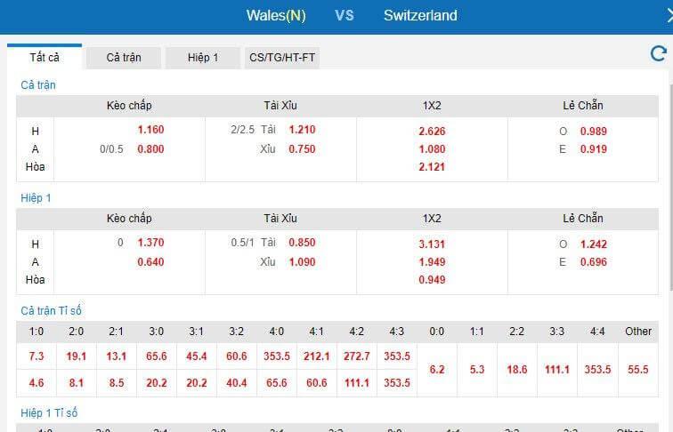 tỷ lê kèo Wales vs Thụy Sĩ hôm nay