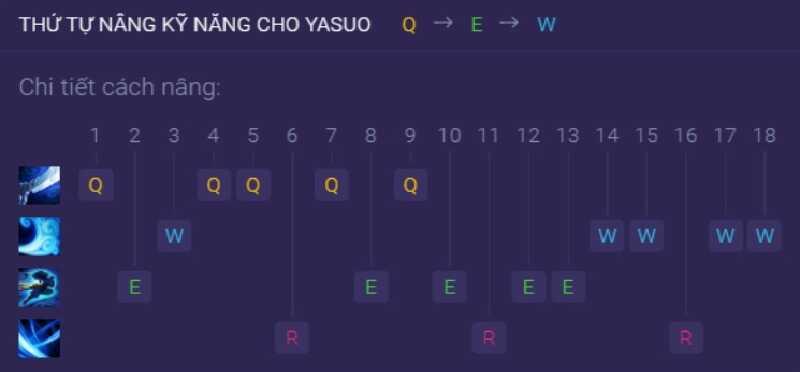 Bảng kỹ năng của Yasuo